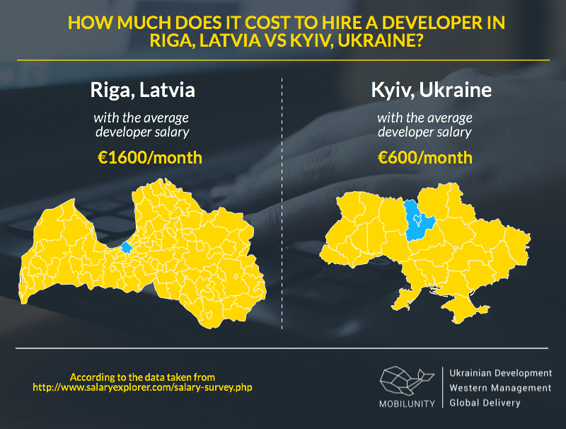 Hire Programmers in Riga, Latvia vs Kyiv, Ukraine