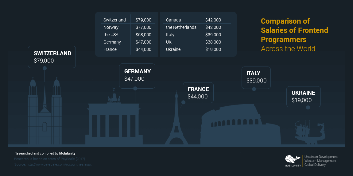 comparison of salaries of a remote React developer in different countries