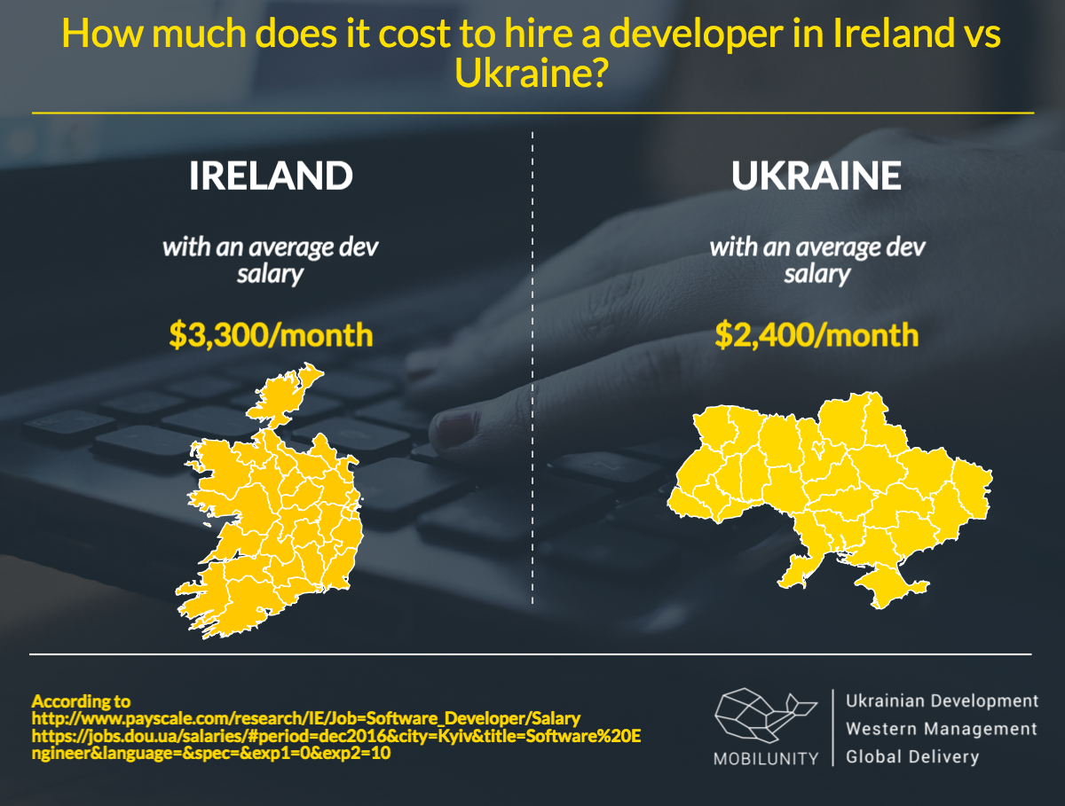 hire developers in Dublin, Ireland