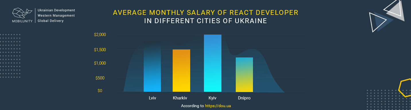 React Developer Salary Worldwide: Junior, Middle & Senior