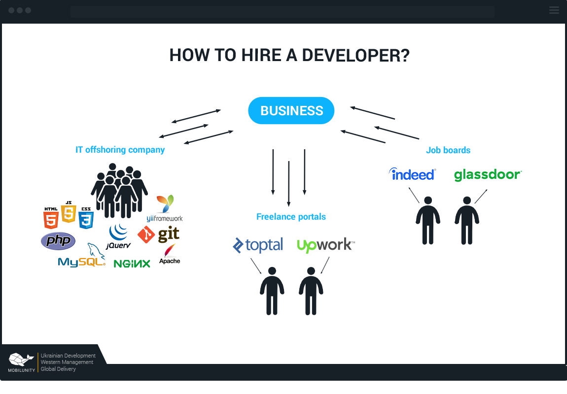 ways to find front end developers for hire