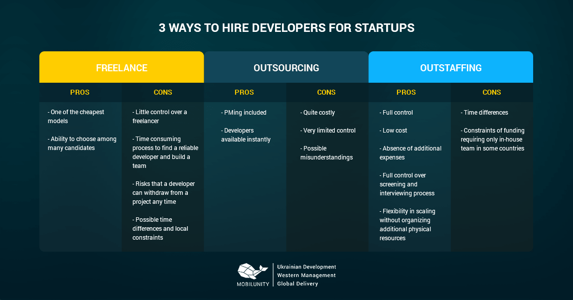 3 ways to hire developers for startup