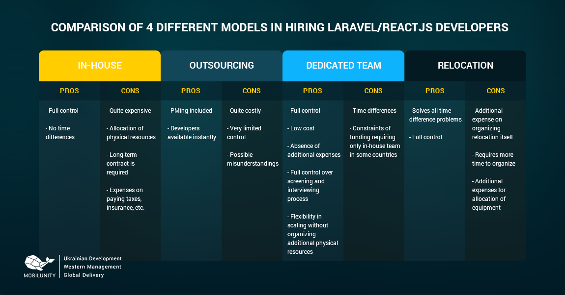 4 Different Models in Hiring Laravel, PHP or ReactJS Developers