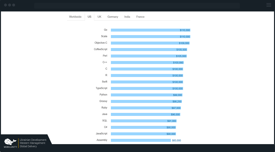 Average stats on JavaScript Ember Developers US