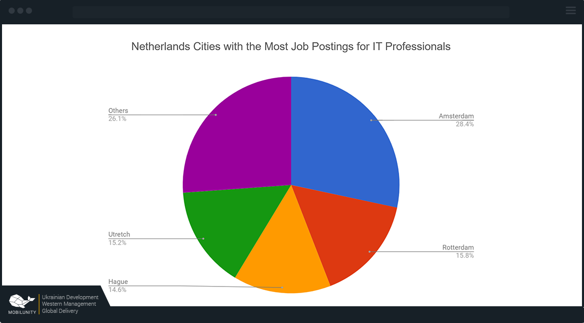 Demand for JavaScript and React Developers in the Netherlands