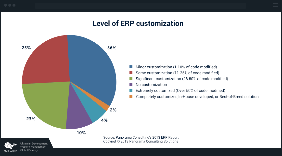 ERP and Odoo customization