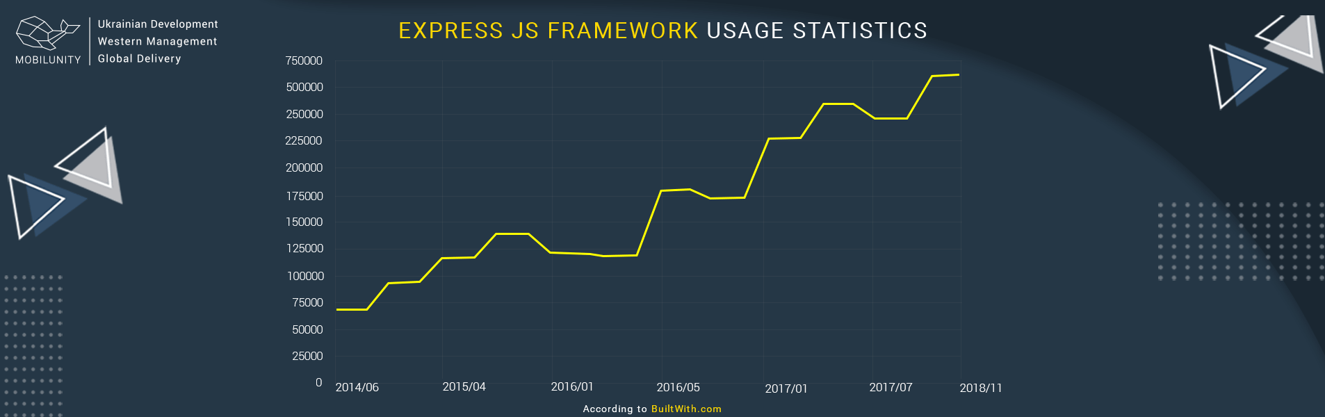 Express Development Usage Stats