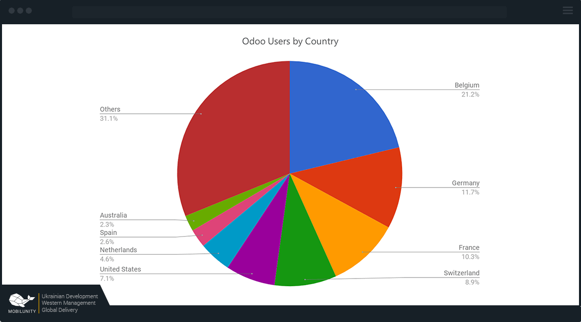 Odoo technology stack usage by countries
