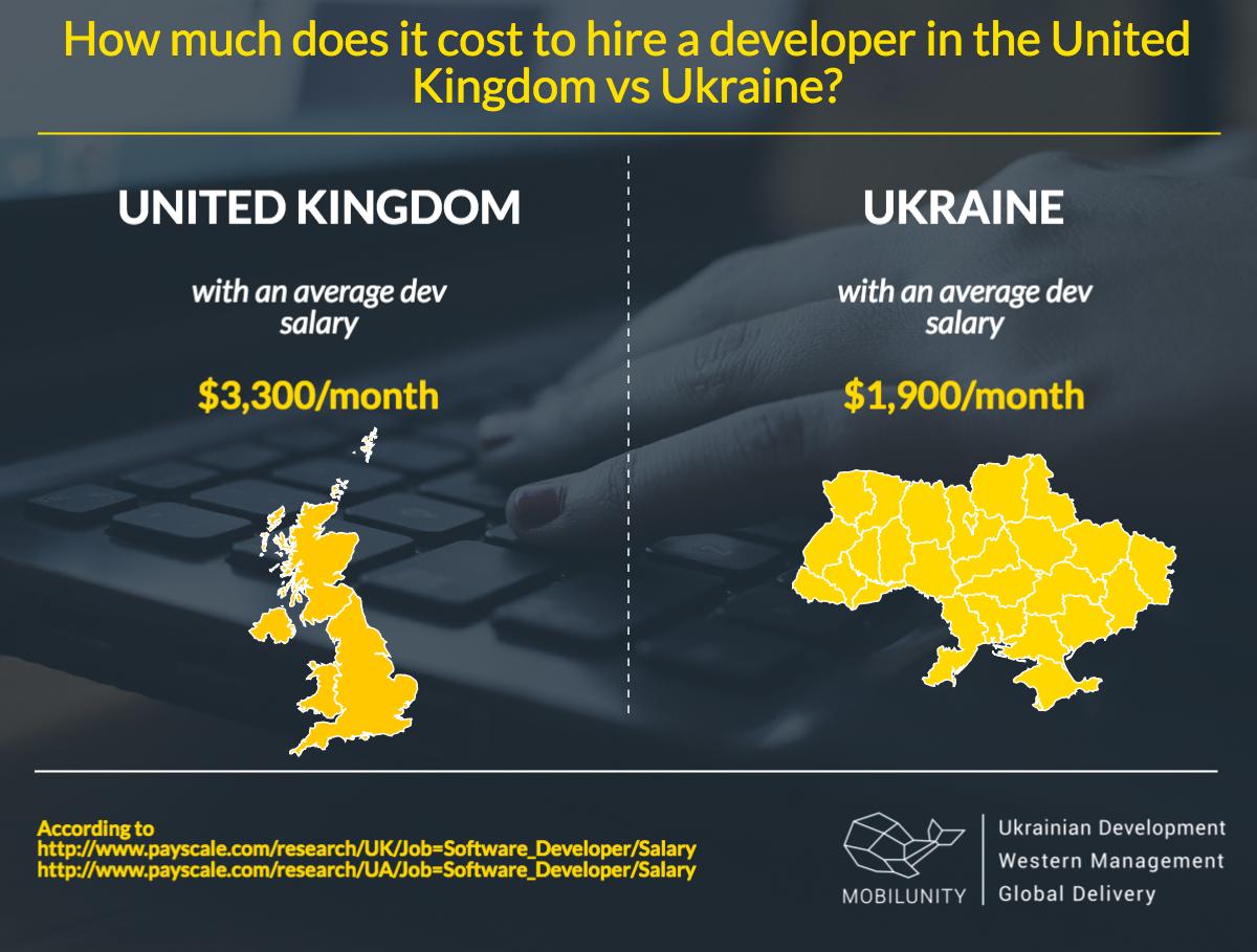 UK dedicated development team for hire vs Ukrainian remote developers