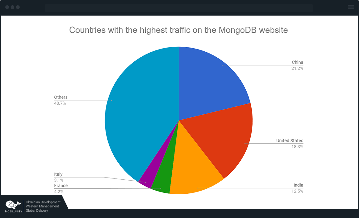 Usage of MEAN stack MongoDB