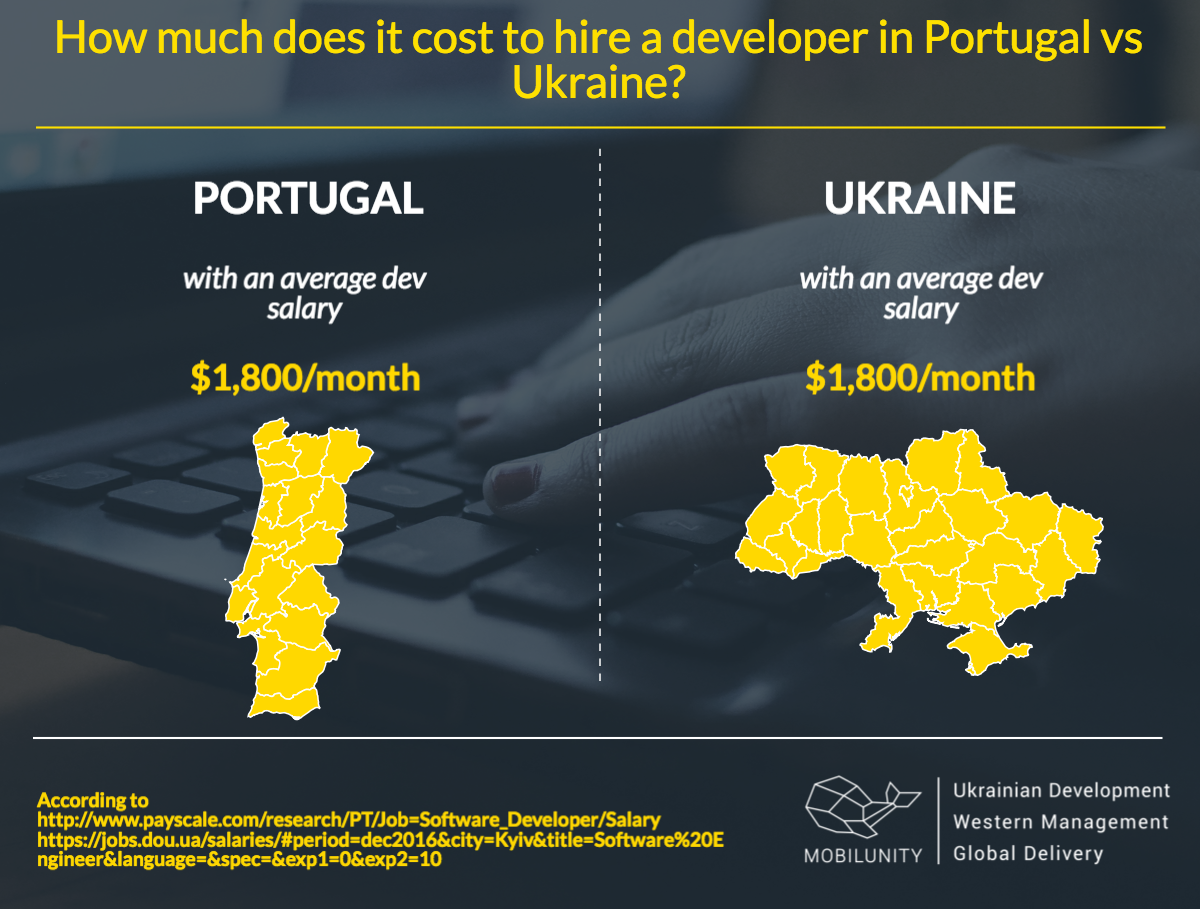average cost of Portugal developers for hire and Ukrainian programmers