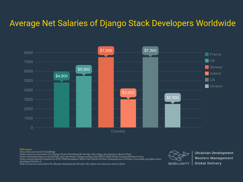 average net salary of Django stack developers