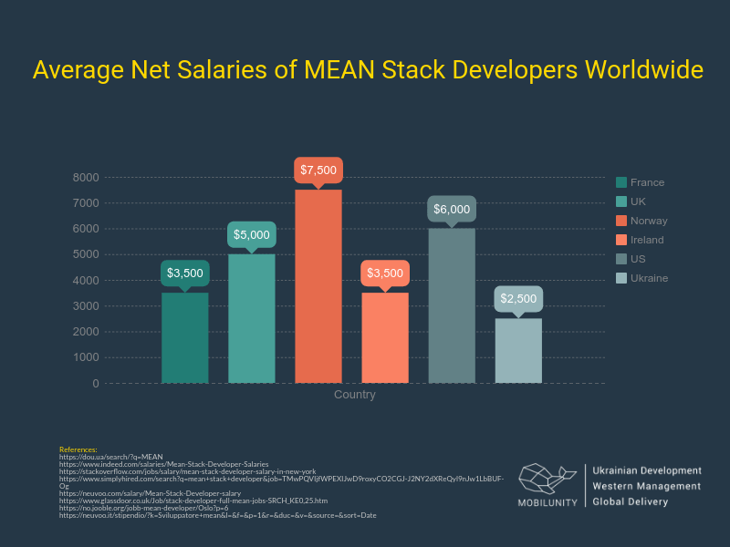 average salaries of MEAN stack developers worldwide