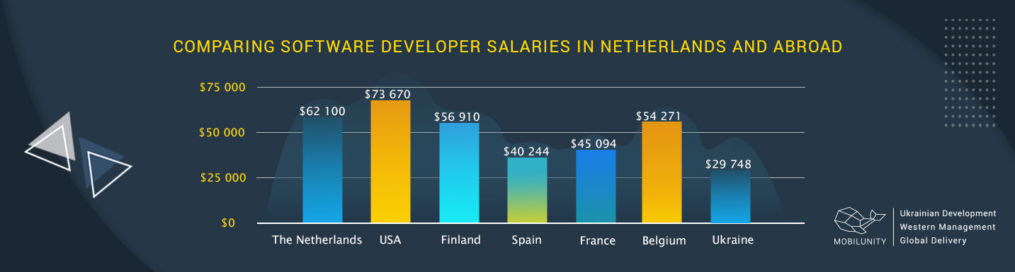 comparison of software developer salaries in netherlands and abroad