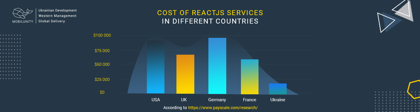 cost of react web service