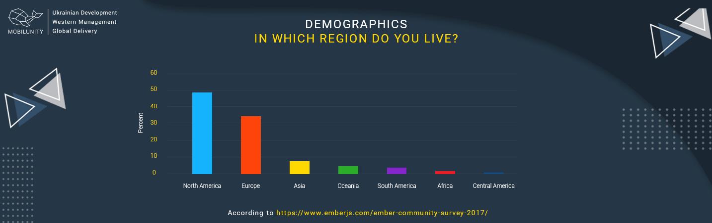 demographics of ember.js developers
