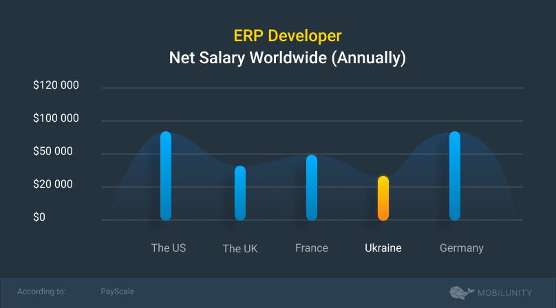 erp salary