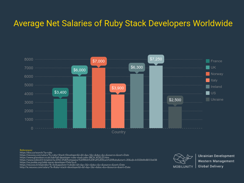 full stack Ruby web developer salaries worldwide