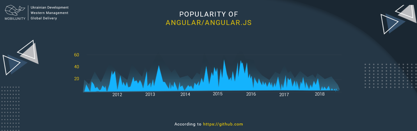 popularity of mean stach technology angular