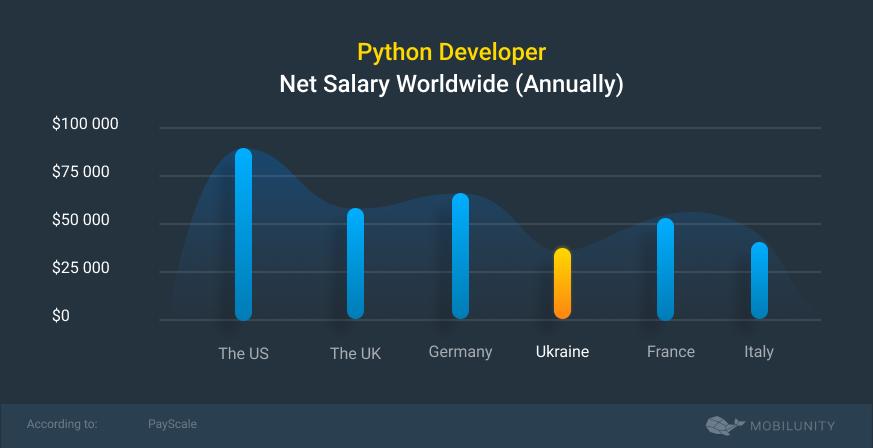 python developer salary