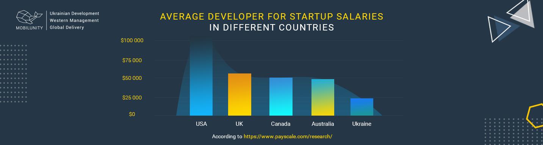 startup developer salary