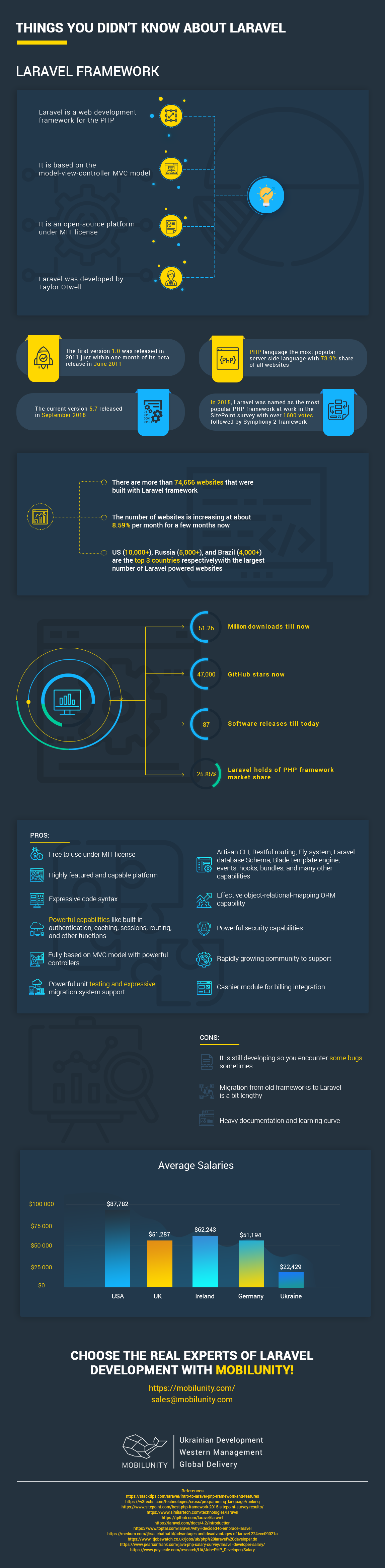 things you didn't know about laravel development infographic