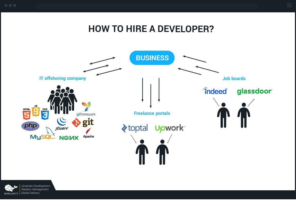 ways to hire ember js developer