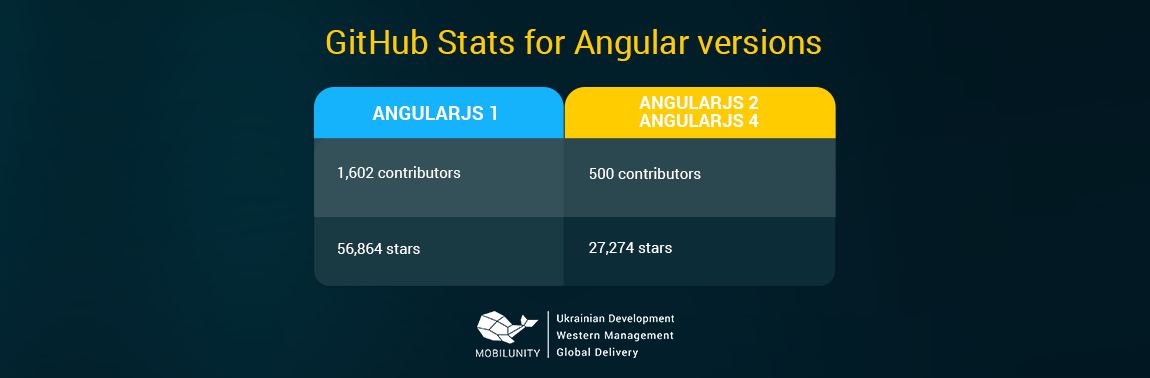 Angular vs Angular 2 vs AngularJS 4 developers