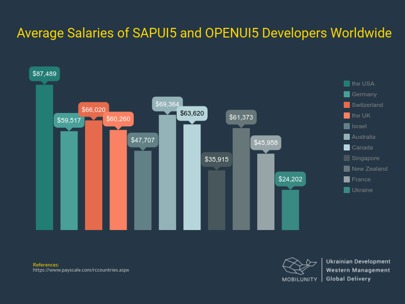 Average annual salary of SAPUI5 developers