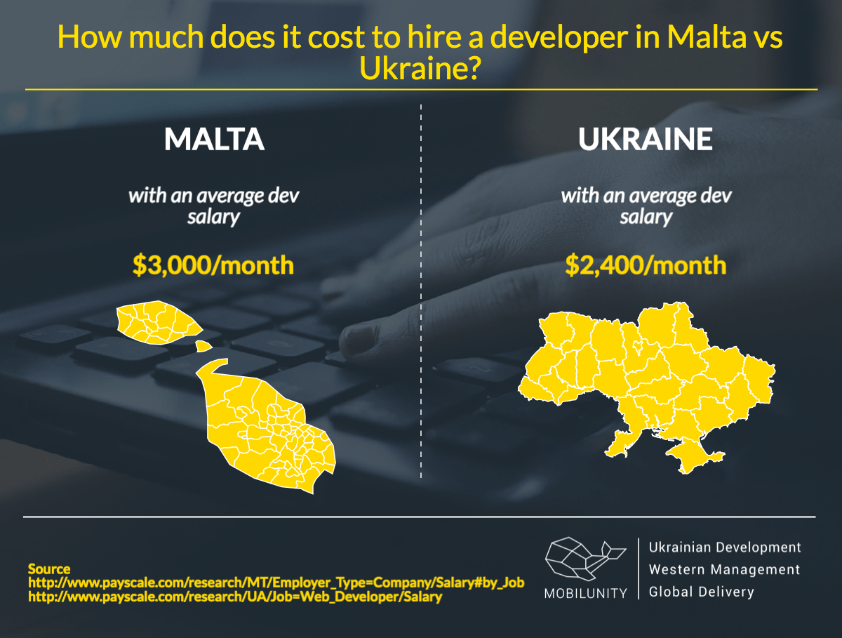 Average salary of Ukrainian and Malta developers for hire
