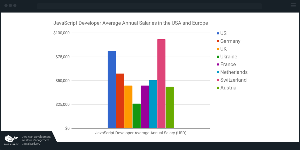 Ember developer salary in different countries