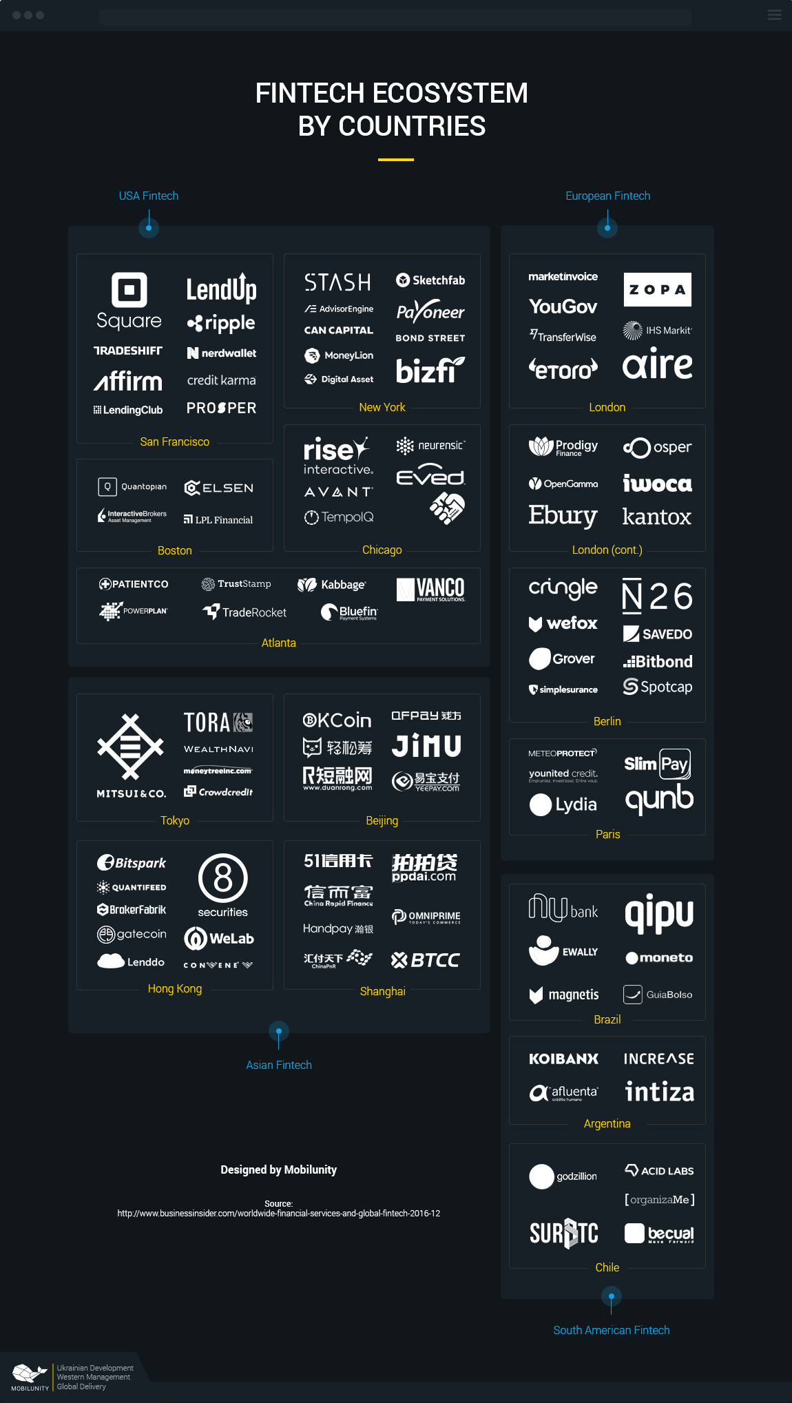 Fintech Ecosystem and Landscape by countries