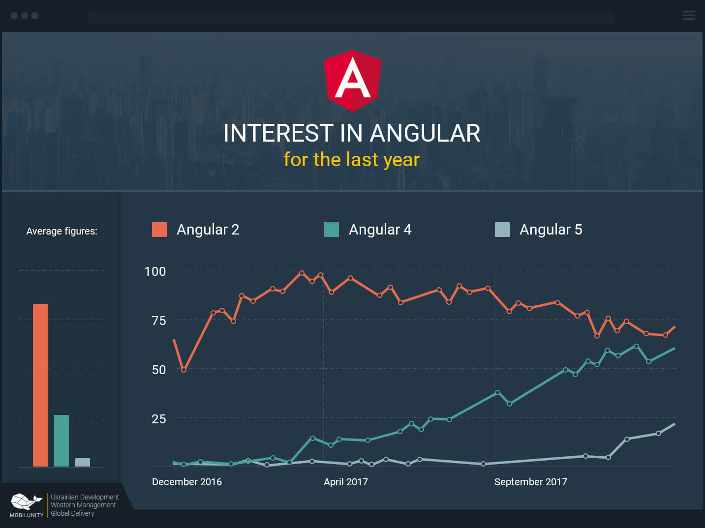 Angular Developer Overview: Salary & Resume | Mobilunity