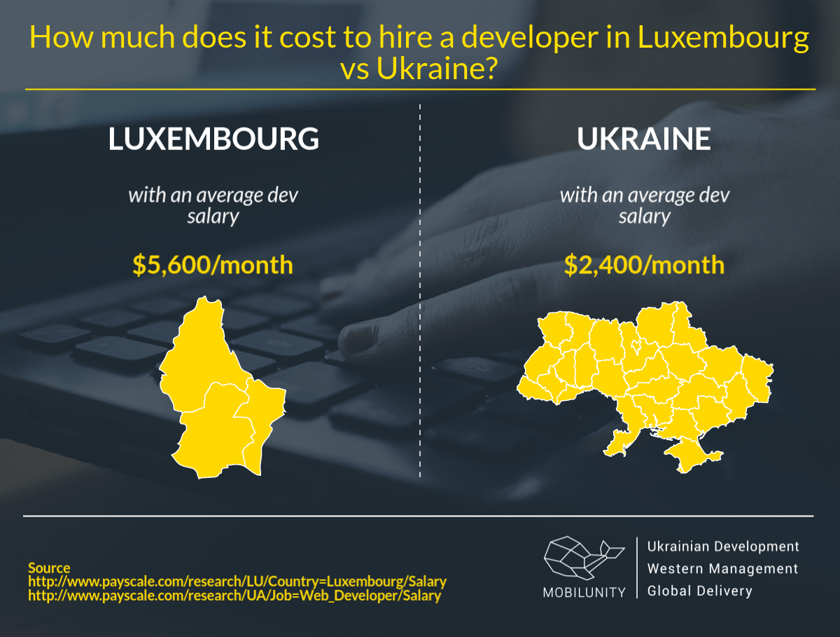 Luxembourg dedicated team vs Ukrainian remote developers