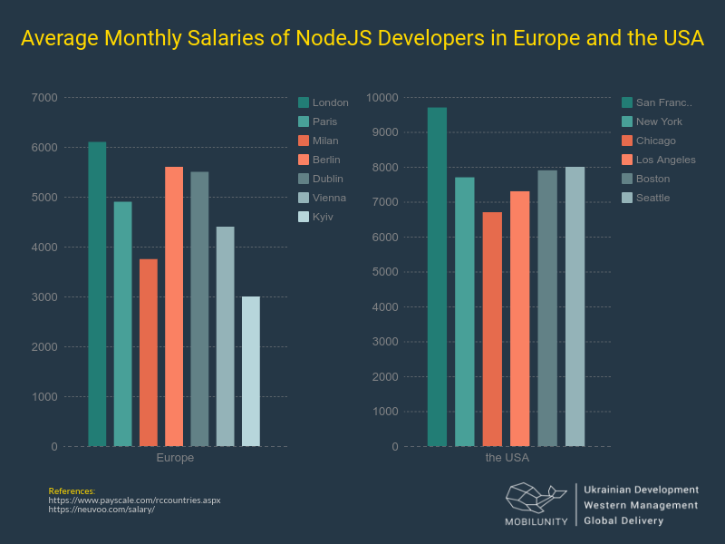 Node JS developer salary in the USA and Europe