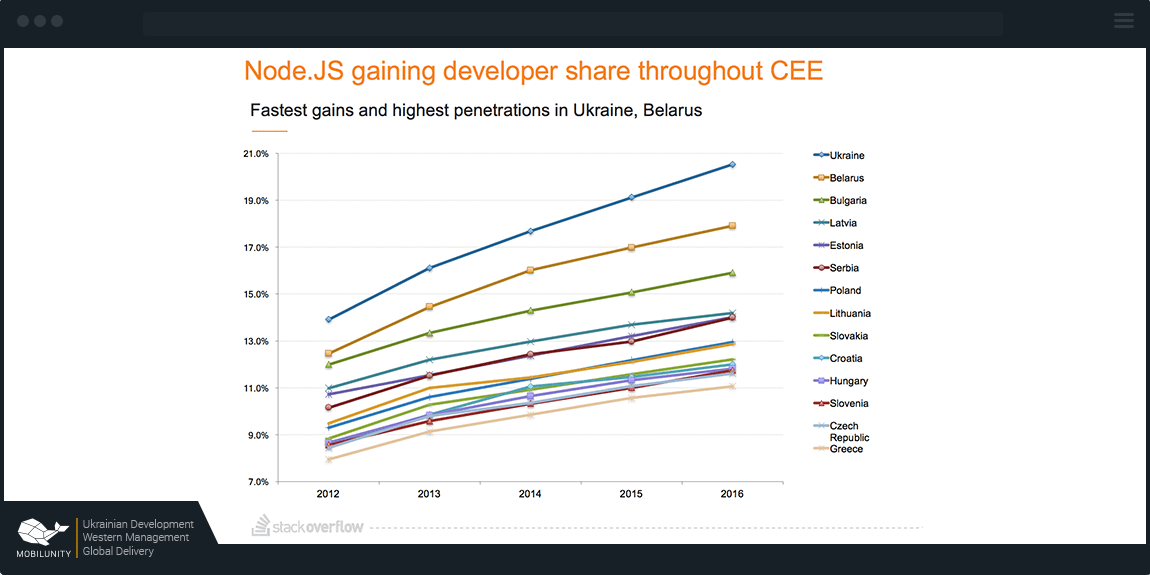 Popularity of Node JS in CEECs