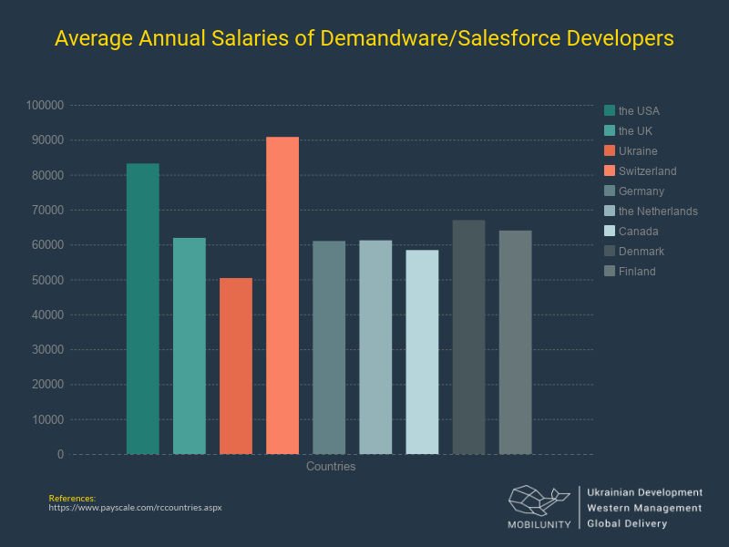 Salesforce Commerce Cloud : Demandware Developers Salaries