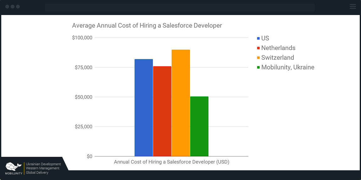 Salary survey - Salesforce Developer Community