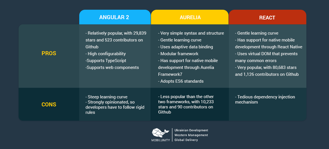 aurelia vs angular 2 vs react developers