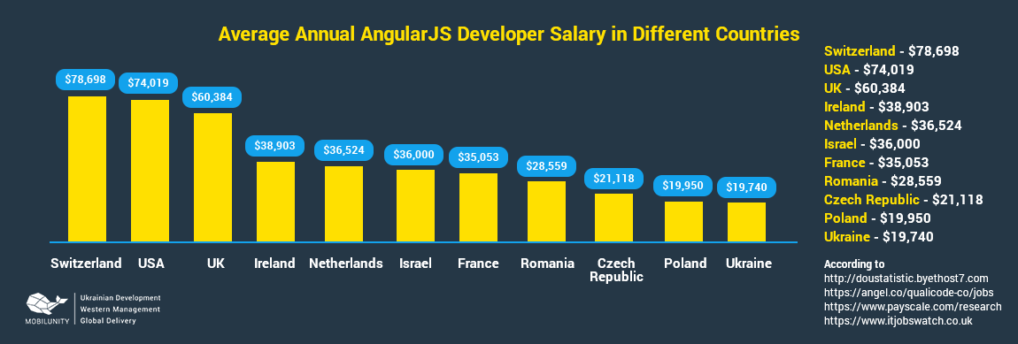 average AngularJS developer salary in different countries