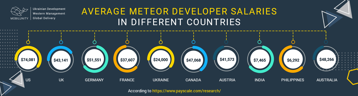 average meteor development cost worldwide
