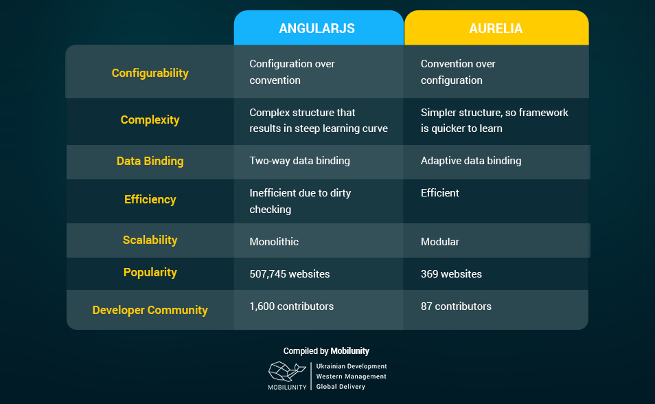 comparison of Aurelia vs AngularJS