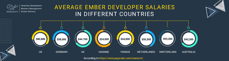 ember developer salary