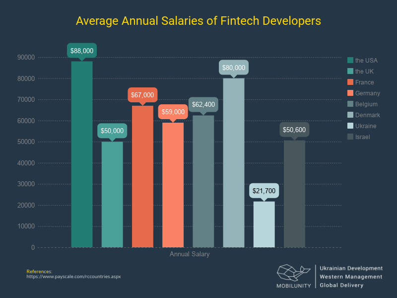 fintech developer salary in the USA, Israel and Europe