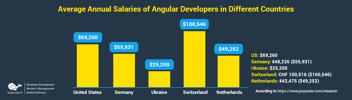 hire angular 5 developers at affordable rate