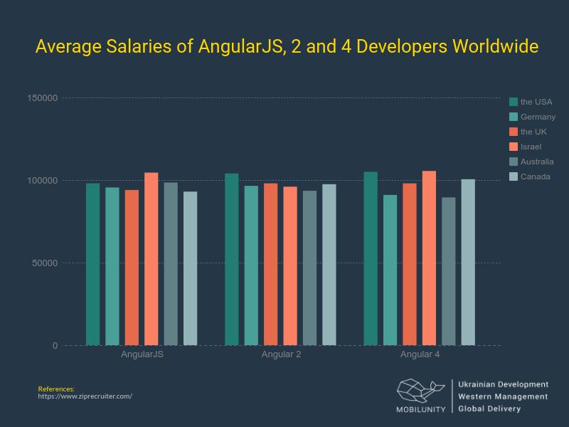 how much do angular developers make worldwide