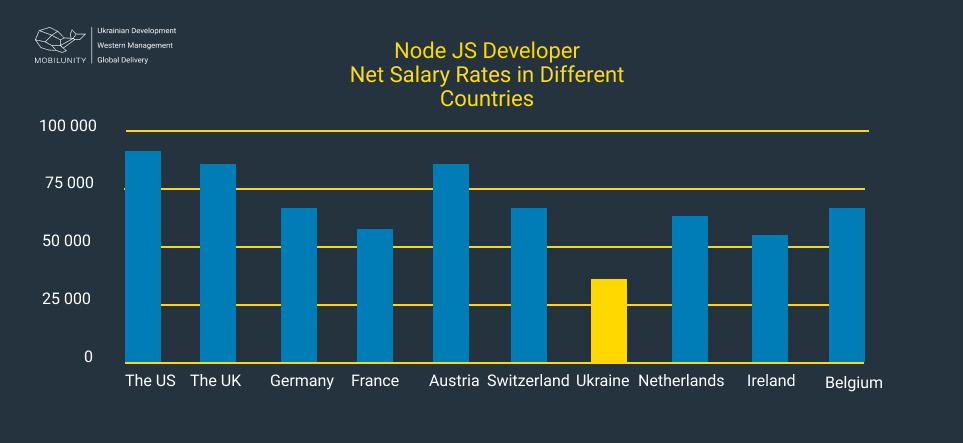 node js salary rates