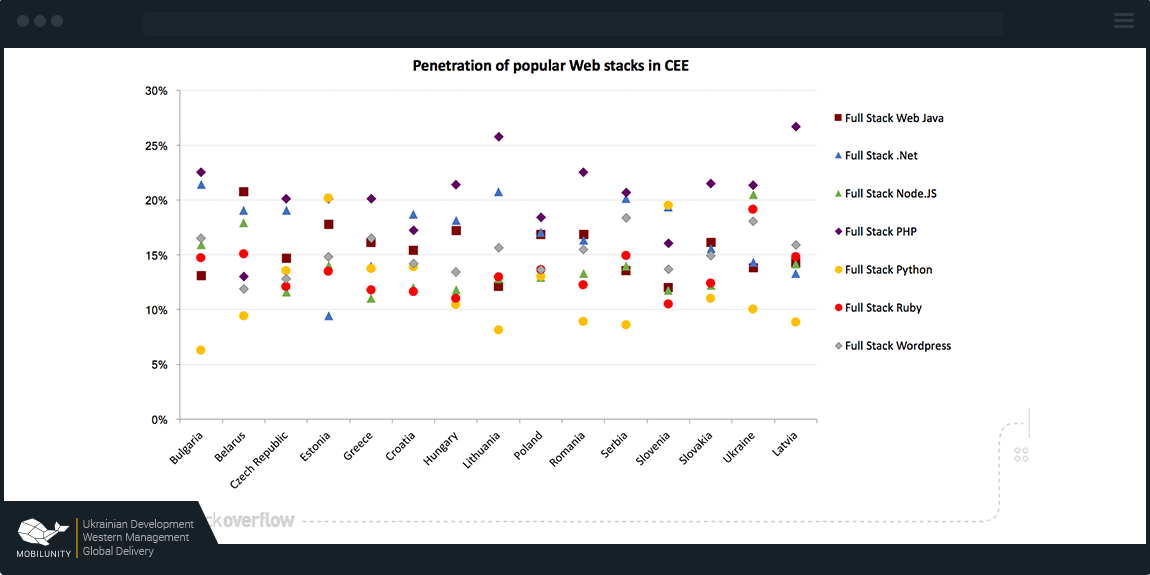 penetration of popular web stacks among dedicated developers