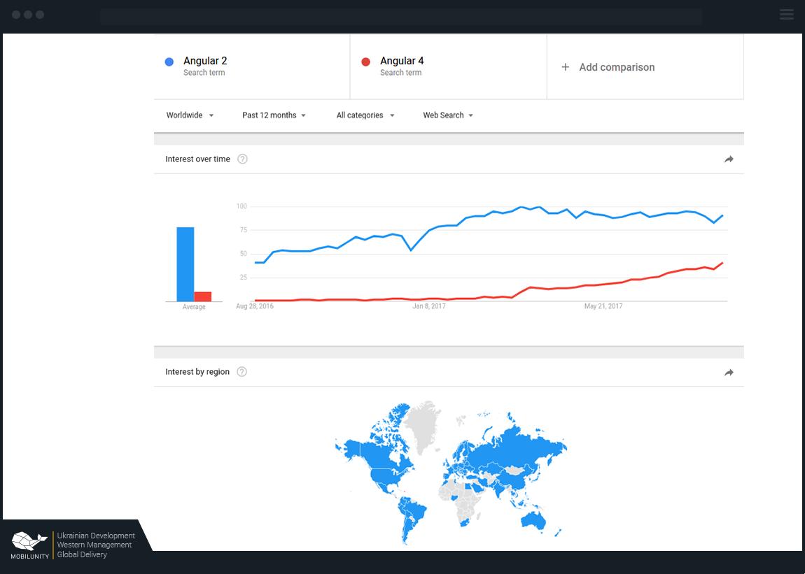 popularity of Angular 2 vs Angular 4 among developers