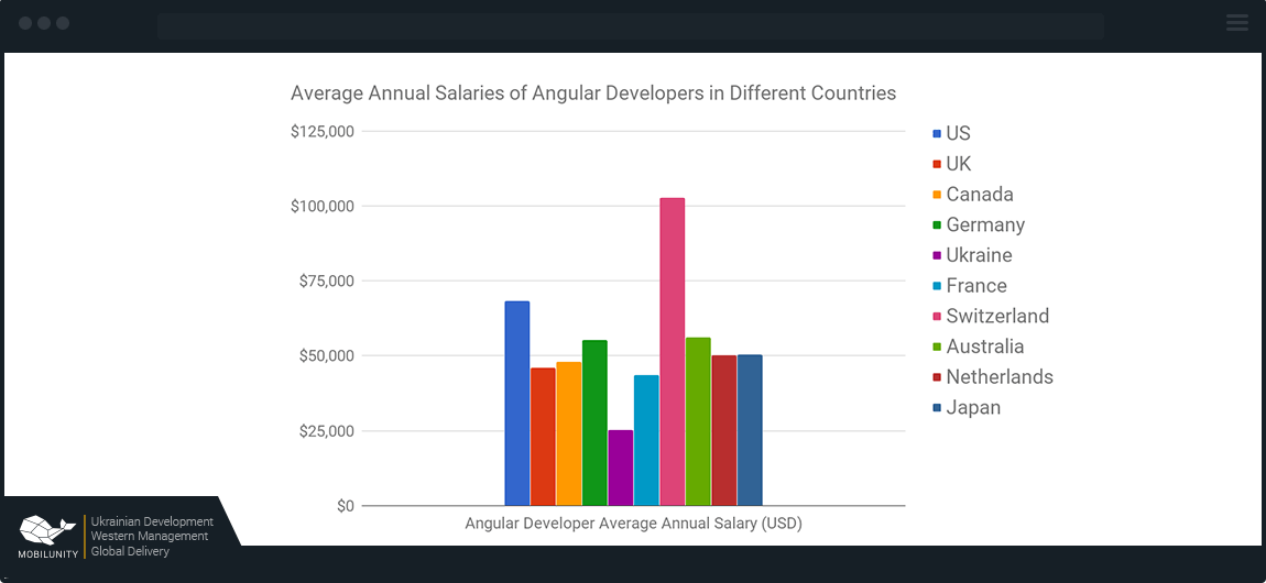 salaries of Angular 4 JavaScript developers